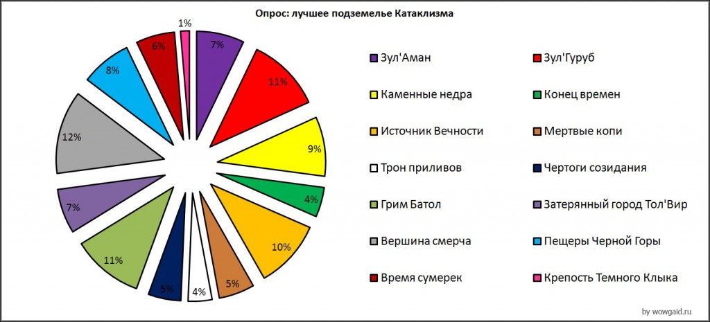 Лучшее подземелье Катаклизма - график 2