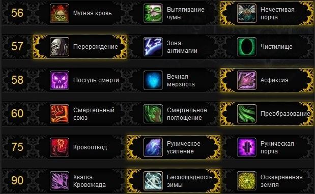 Фрост ДК 5.4 ПвП билд Пандария