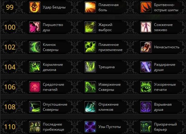 ПвЕ билд Охотник на демонов Месть WOW 7.2
