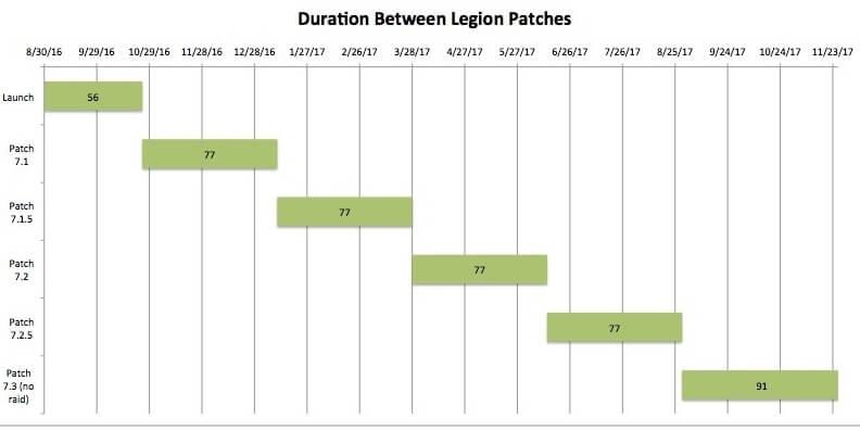 Длительность между датами выхода патчей Легиона