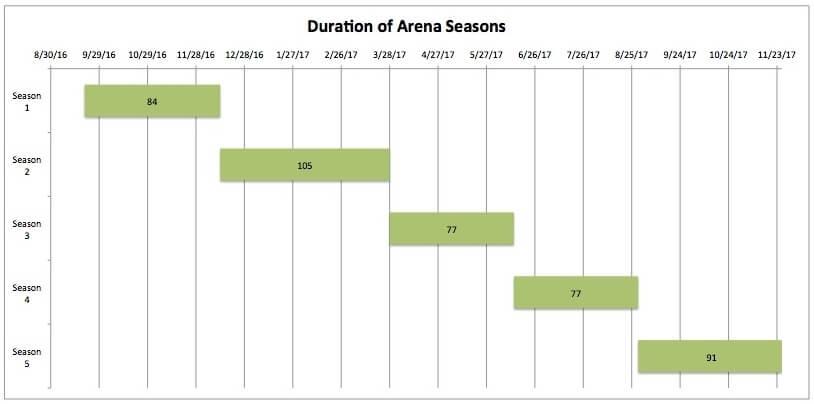 Когда выйдет Битвы за Азерот – сезоны арены